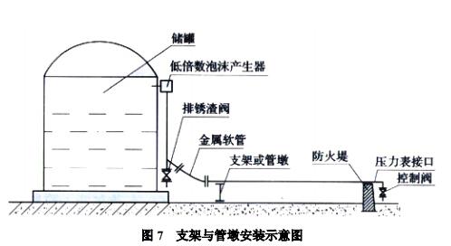 支架与管墩安装示意图