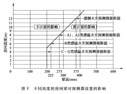 不同高度的房间梁对探测器设置的影响
