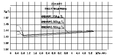 不同压力下七氟丙烷的密度