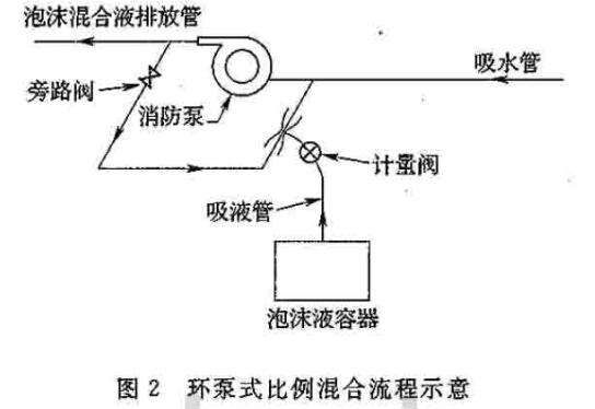 环泵式比例混合流程示意