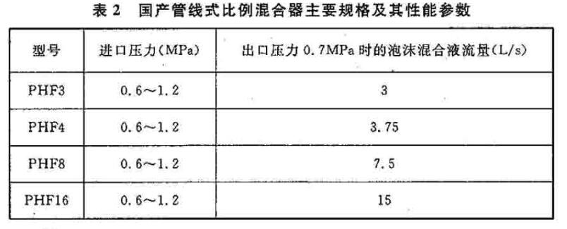 国产管线式比例混合器主要规格及其性能参数
