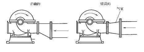 正确和错误的水泵吸水管安装示意图