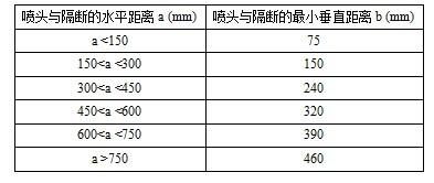 喷头与隔断的水平距离和最小垂直距离(直立与下垂喷头)
