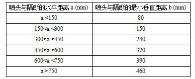 喷头与隔断的水平距离和最小垂直距离(扩大覆盖面喷头)