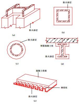 钢结构防火保护方式