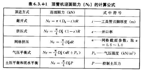 顶管机迎面阻力(NF)的计算