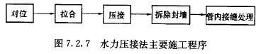 水力压接法主要施工程序