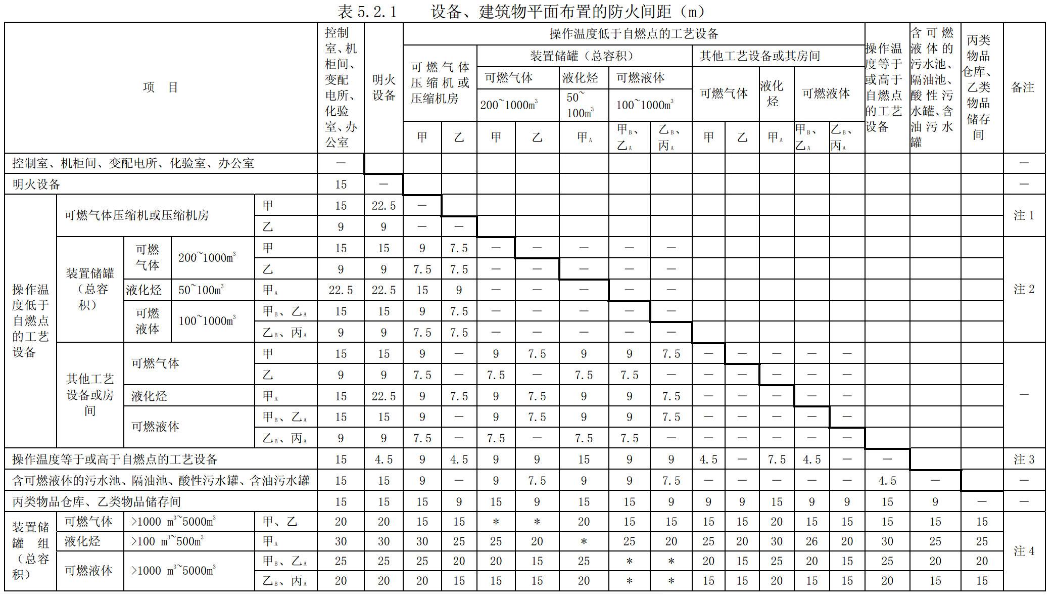 设备、建筑物平面布置的防火间距(m)
