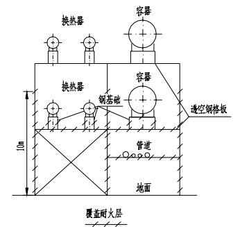 多层构架(楼板为透空的钢格板)