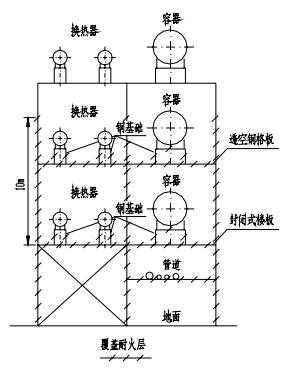 多层构架(楼板为封闭式楼板)