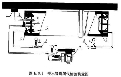 排水管道闭气检验装置