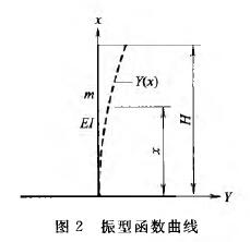 振型函数曲线
