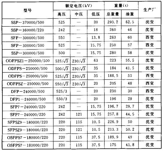 三(单) 相油浸电力变压器总重、油重和外形尺寸