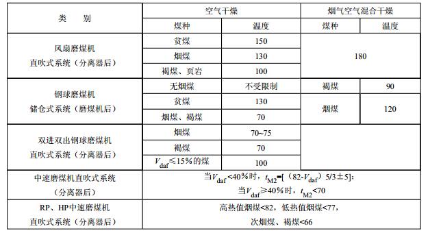 磨煤机出口的气粉混合物温度(℃)