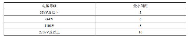 屋外油浸变压器之间的最小间距(m)