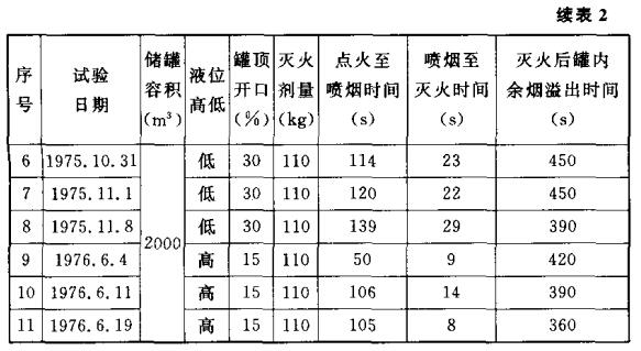1000 m3和2000 m3柴油罐灭火试验数据