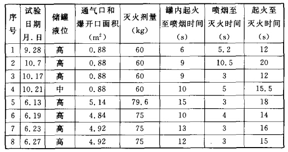 700 m3汽油罐灭火试验数据