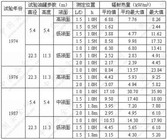 国内油罐灭火试验辐射热测试数据摘要汇总表