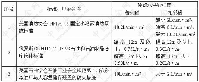 部分国外标准、规范规定的可燃液体储罐消防冷却水供给强度