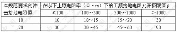 接地装置冲击接地电阻与工频接地电阻换算表