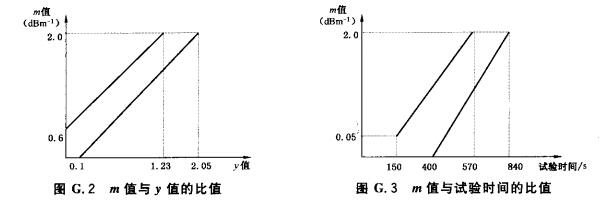 m值与y值的比值和m值与试验时间的比值