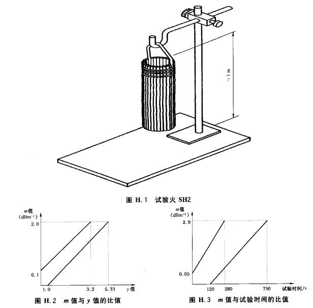 试验火SH2-棉绳阴燃火