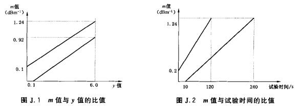 m值与y值的比值以及m值与试验时间的比值