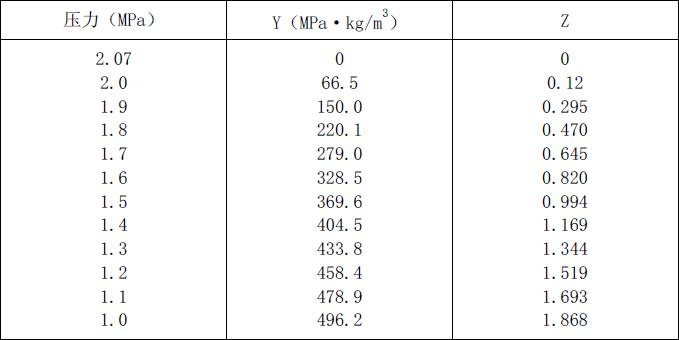 低压系统的 Y 值和 Z 值 附表D??2