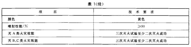 ABC干粉灭火剂主要性能参数表