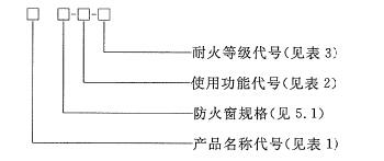 防火窗的型号编制方法