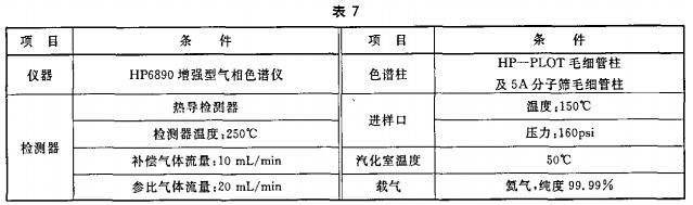 灭火剂含量的测定条件