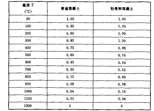高温下漯凝士强度折减系数ηcT