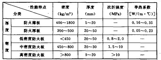 防火板分类及性能特点