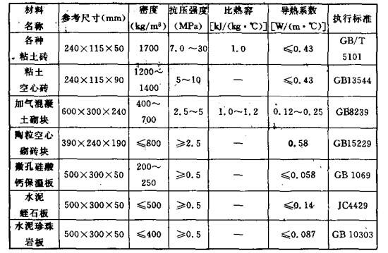 其他防火隔热材料主要技术性能参数