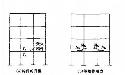 结构温度效应等效为杆端作用力