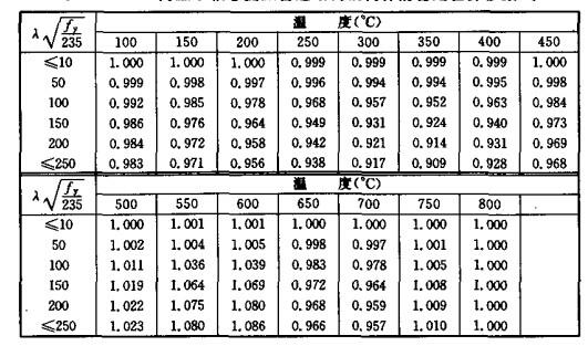 高温下轴心受压普通结构钢构件的稳定验算参数at