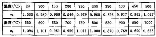 高温下受弯普通结构钢构件的稳定验算采纳数ab