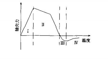 两端约束钢梁轴力随温度的变化