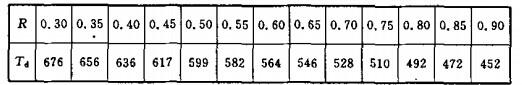 普通结构钢构件根据截面强度荷载比R确定的临界温度Td(℃)