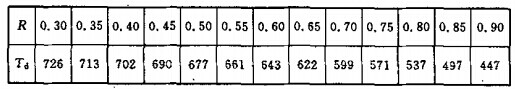 耐火构件根据截面强度荷载比R确定的临界温度Td(℃)
