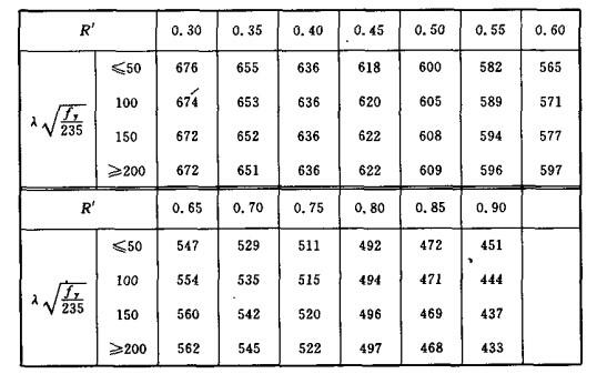 轴心受压普通结构钢构件根据构件稳定荷载比R′