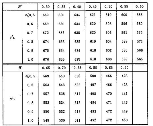 受弯普通结构钢构件根据构件稳定荷载比R′