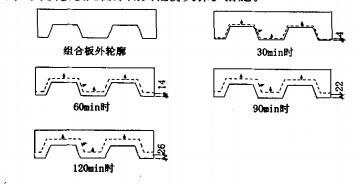 ISO标准升温条件下7000C等温线在组合板内的移动过程