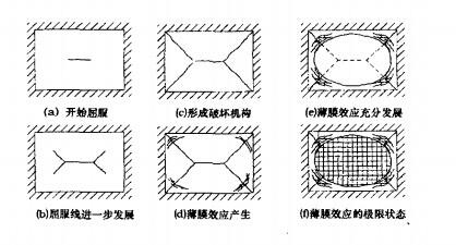 均匀受荷楼板薄膜效应形成过程