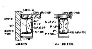 钢梁采用防火涂料和防火板的复合防火保护构造