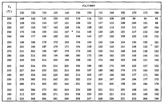 构件单位长度综合传热系数B