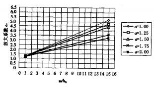 放大系数与相对位移的关系