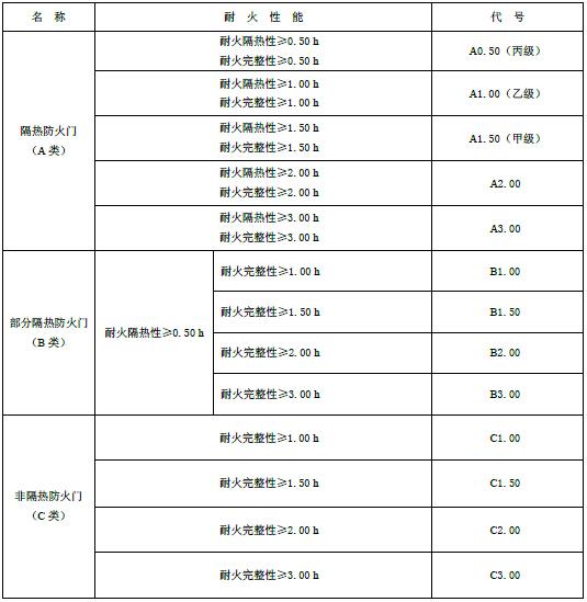 4.4 按耐火性能分类及代号