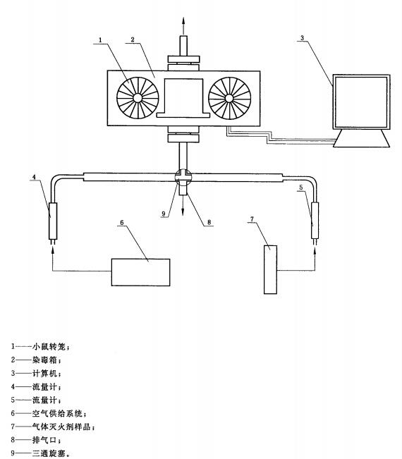气体灭火剂毒性测试装置