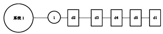 系统试验程序